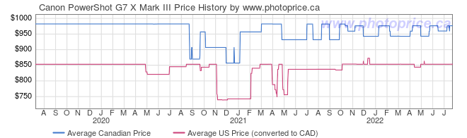 Price History Graph for Canon PowerShot G7 X Mark III
