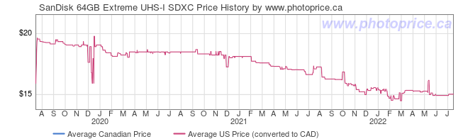 Price History Graph for SanDisk 64GB Extreme UHS-I SDXC