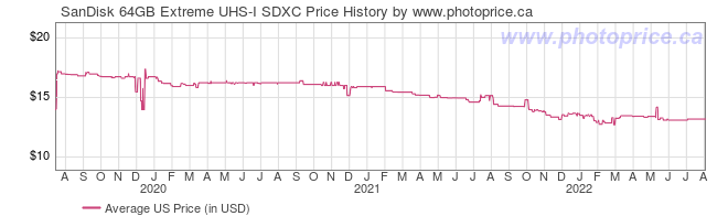 US Price History Graph for SanDisk 64GB Extreme UHS-I SDXC