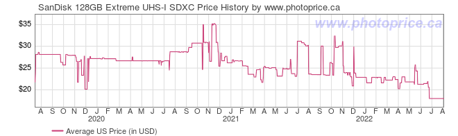 US Price History Graph for SanDisk 128GB Extreme UHS-I SDXC