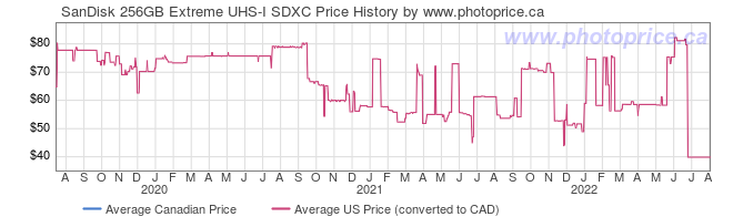 Price History Graph for SanDisk 256GB Extreme UHS-I SDXC