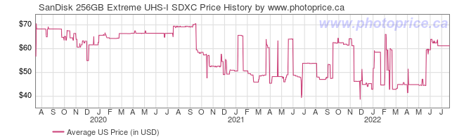 US Price History Graph for SanDisk 256GB Extreme UHS-I SDXC