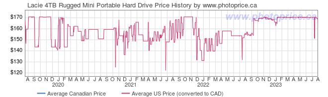 Price History Graph for Lacie 4TB Rugged Mini Portable Hard Drive
