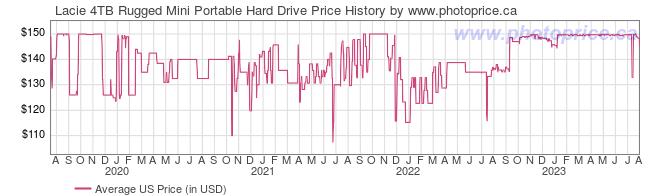 US Price History Graph for Lacie 4TB Rugged Mini Portable Hard Drive