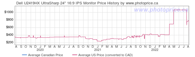Price History Graph for Dell U2419HX UltraSharp 24