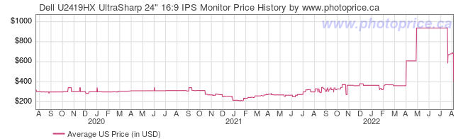 US Price History Graph for Dell U2419HX UltraSharp 24