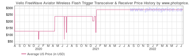 US Price History Graph for Vello FreeWave Aviator Wireless Flash Trigger Transceiver & Receiver