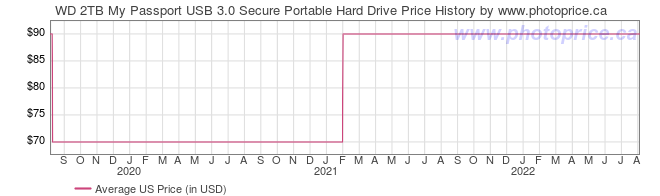 US Price History Graph for WD 2TB My Passport USB 3.0 Secure Portable Hard Drive