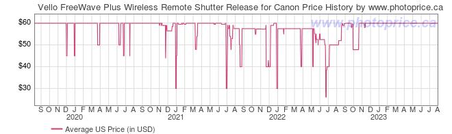 US Price History Graph for Vello FreeWave Plus Wireless Remote Shutter Release for Canon