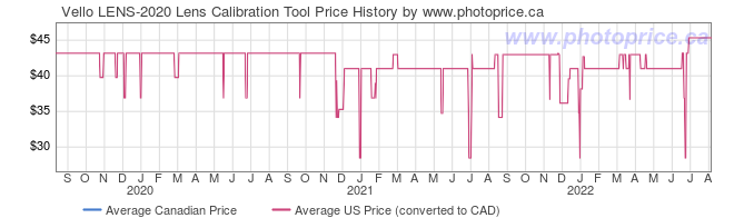 Price History Graph for Vello LENS-2020 Lens Calibration Tool