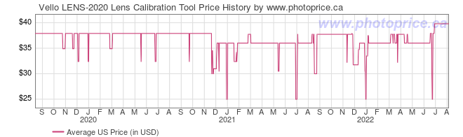 US Price History Graph for Vello LENS-2020 Lens Calibration Tool