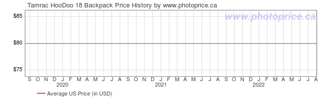 US Price History Graph for Tamrac HooDoo 18 Backpack