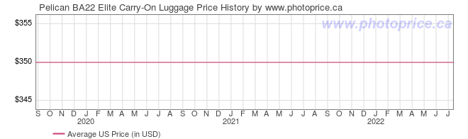 US Price History Graph for Pelican BA22 Elite Carry-On Luggage