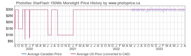Price History Graph for Photoflex StarFlash 150Ws Monolight