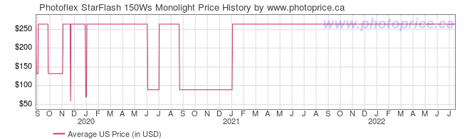 US Price History Graph for Photoflex StarFlash 150Ws Monolight