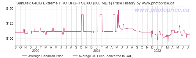 Price History Graph for SanDisk 64GB Extreme PRO UHS-II SDXC (300 MB/s)
