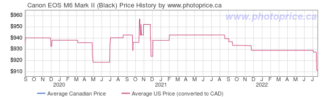 Price History Graph for Canon EOS M6 Mark II (Black)