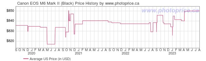 US Price History Graph for Canon EOS M6 Mark II (Black)
