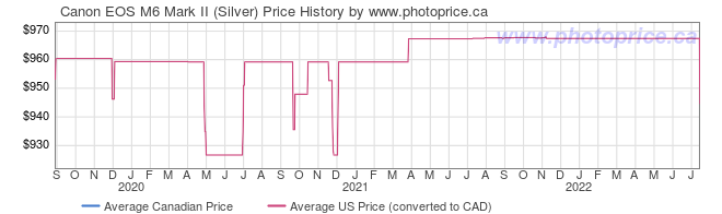 Price History Graph for Canon EOS M6 Mark II (Silver)