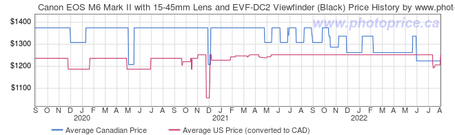 Price History Graph for Canon EOS M6 Mark II with 15-45mm Lens and EVF-DC2 Viewfinder (Black)