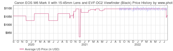 US Price History Graph for Canon EOS M6 Mark II with 15-45mm Lens and EVF-DC2 Viewfinder (Black)