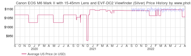 US Price History Graph for Canon EOS M6 Mark II with 15-45mm Lens and EVF-DC2 Viewfinder (Silver)