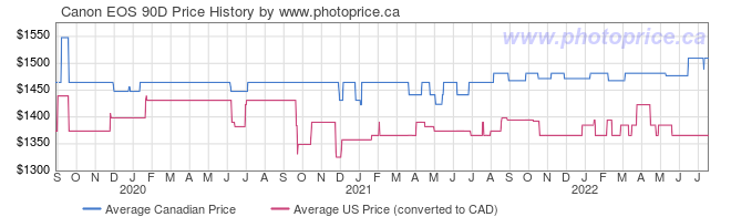 Price History Graph for Canon EOS 90D
