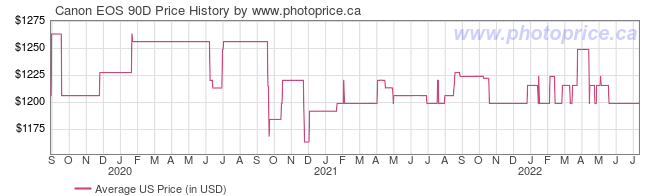 US Price History Graph for Canon EOS 90D