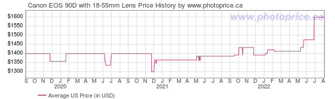 US Price History Graph for Canon EOS 90D with 18-55mm Lens