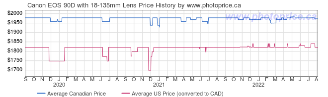 Price History Graph for Canon EOS 90D with 18-135mm Lens
