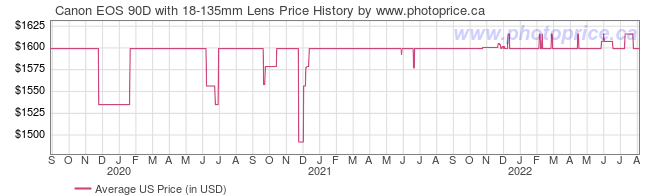 US Price History Graph for Canon EOS 90D with 18-135mm Lens