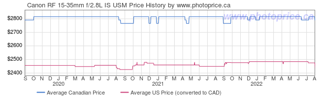 Price History Graph for Canon RF 15-35mm f/2.8L IS USM