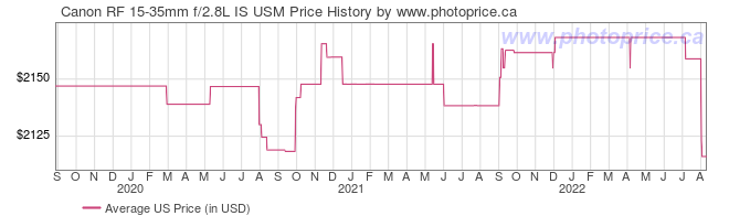 US Price History Graph for Canon RF 15-35mm f/2.8L IS USM