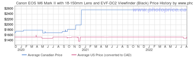 Price History Graph for Canon EOS M6 Mark II with 18-150mm Lens and EVF-DC2 Viewfinder (Black)