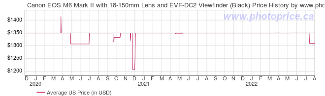 US Price History Graph for Canon EOS M6 Mark II with 18-150mm Lens and EVF-DC2 Viewfinder (Black)