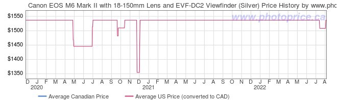 Price History Graph for Canon EOS M6 Mark II with 18-150mm Lens and EVF-DC2 Viewfinder (Silver)