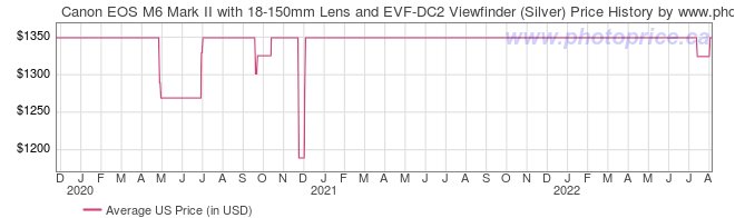 US Price History Graph for Canon EOS M6 Mark II with 18-150mm Lens and EVF-DC2 Viewfinder (Silver)