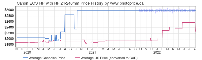 Price History Graph for Canon EOS RP with RF 24-240mm