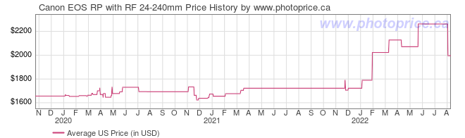 US Price History Graph for Canon EOS RP with RF 24-240mm