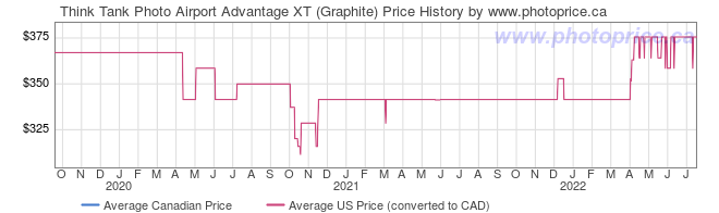 Price History Graph for Think Tank Photo Airport Advantage XT (Graphite)