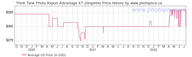US Price History Graph for Think Tank Photo Airport Advantage XT (Graphite)