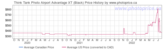 Price History Graph for Think Tank Photo Airport Advantage XT (Black)