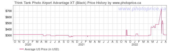 US Price History Graph for Think Tank Photo Airport Advantage XT (Black)