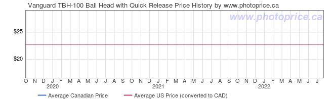 Price History Graph for Vanguard TBH-100 Ball Head with Quick Release