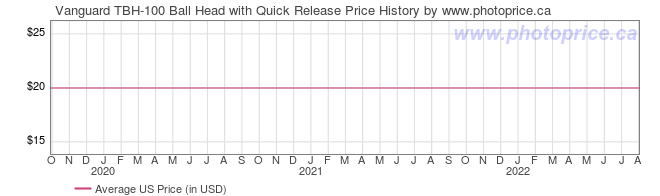 US Price History Graph for Vanguard TBH-100 Ball Head with Quick Release