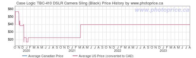 Price History Graph for Case Logic TBC-410 DSLR Camera Sling (Black)