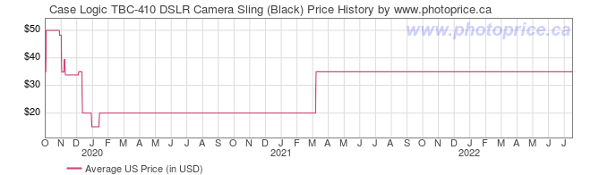 US Price History Graph for Case Logic TBC-410 DSLR Camera Sling (Black)