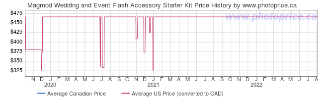 Price History Graph for Magmod Wedding and Event Flash Accessory Starter Kit