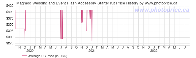 US Price History Graph for Magmod Wedding and Event Flash Accessory Starter Kit