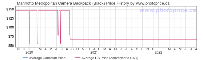 Price History Graph for Manfrotto Metropolitan Camera Backpack (Black)